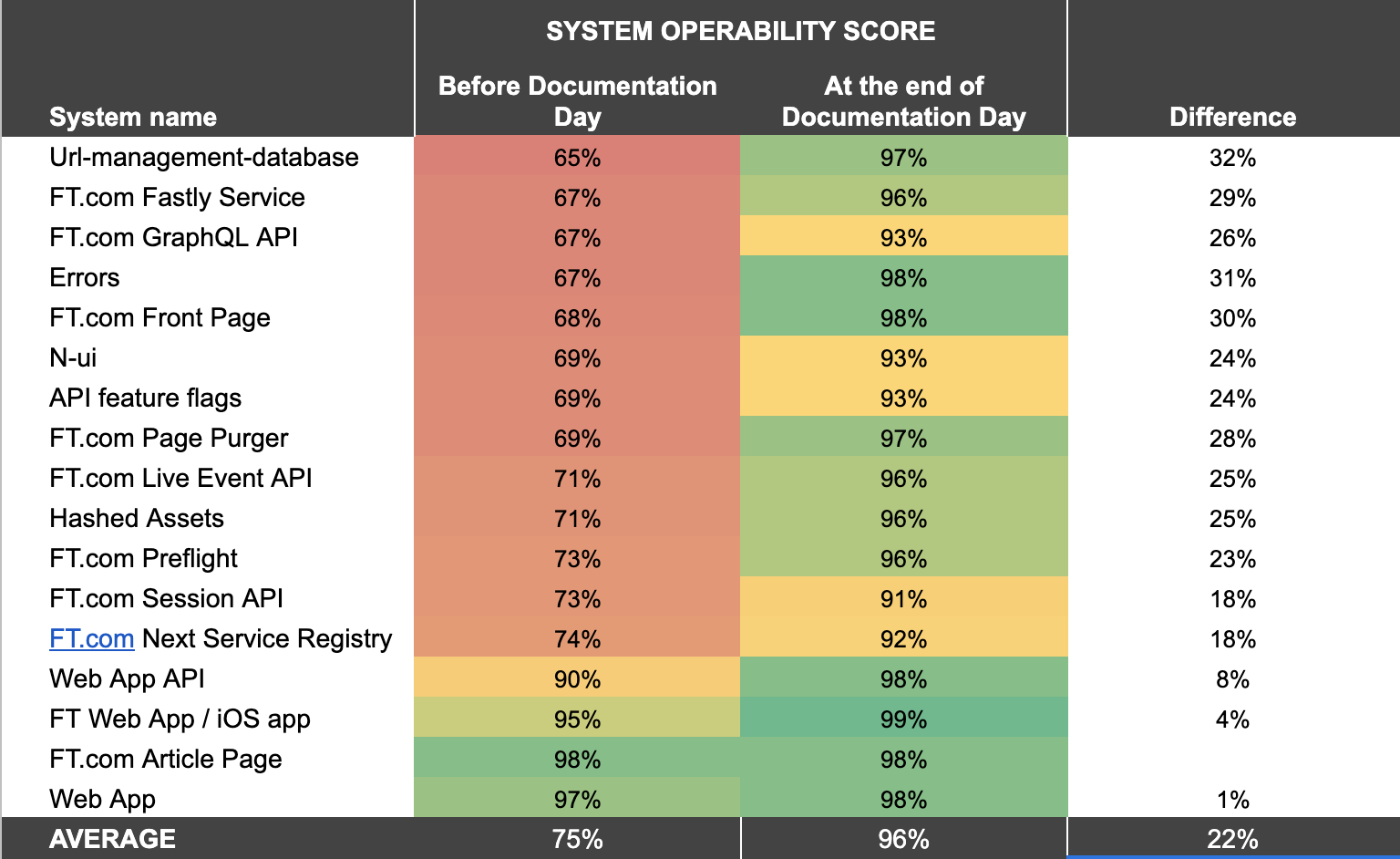 SOS scores for runbooks we worked on before and after Documentation Day