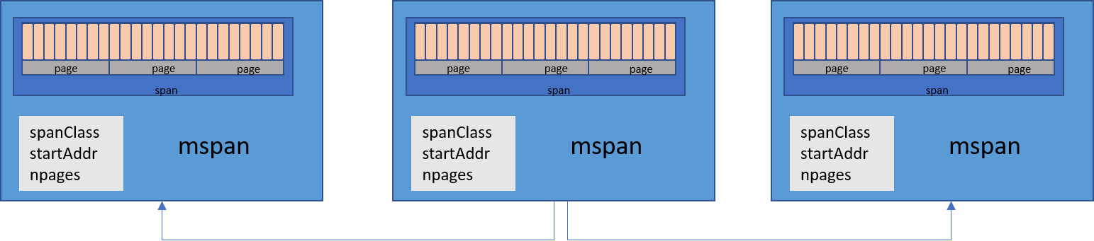 Illustrative Representation of a mspan in Go memory allocator