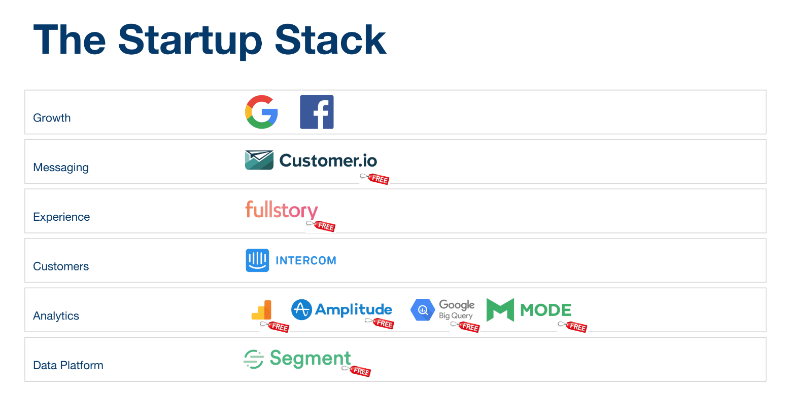 Example stack of tools for startups.