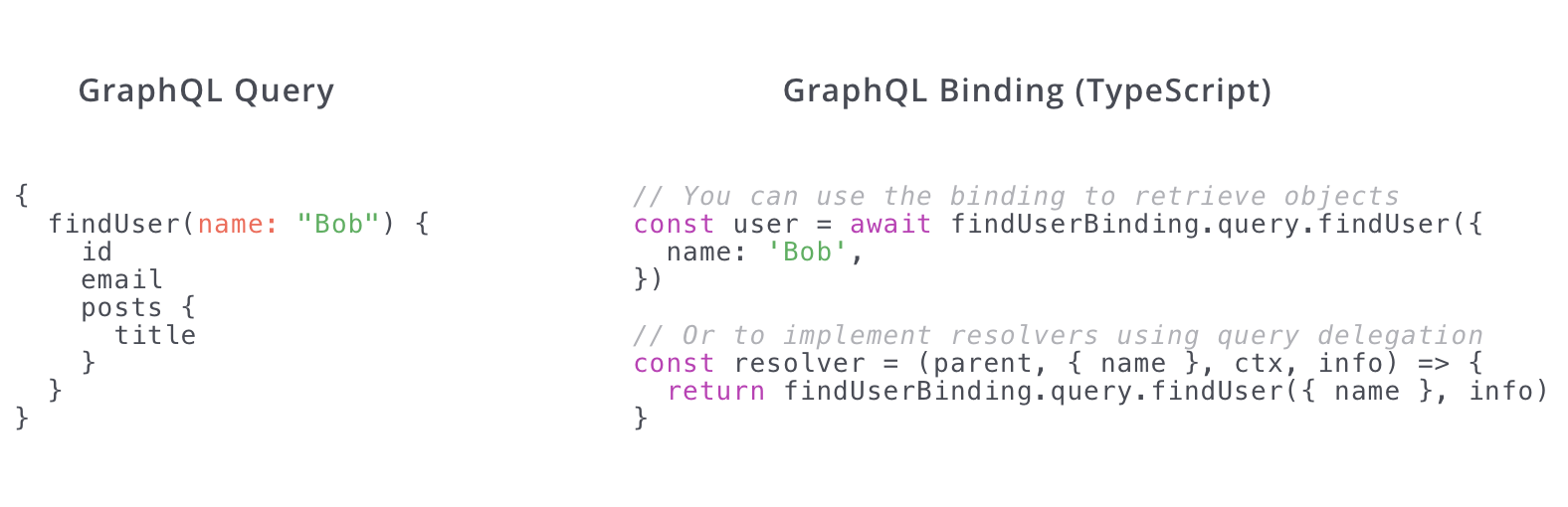When using a typed language, a GraphQL binding maps the GraphQL API types to your programming language.