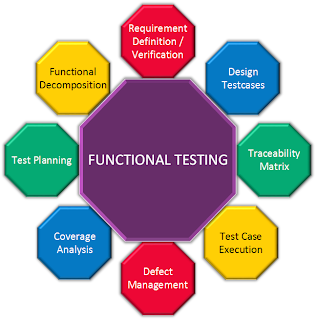 Functional, load and performance and security testing.
