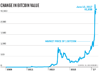 If You Are Correct And I Look At A Graph Like Below Bitcoin Had Its Blip Around 2014