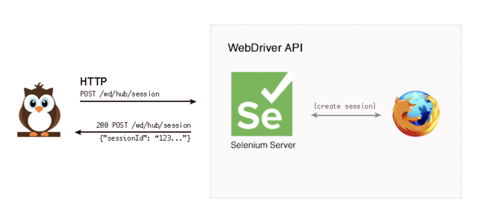 How Nightwatch connects to Selenium