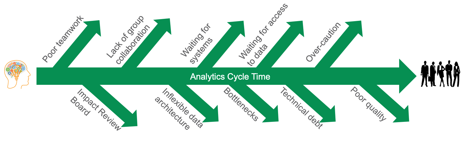 Figure 1: Many factors potentially interfere with the data team's ability to turn an idea into analytics.