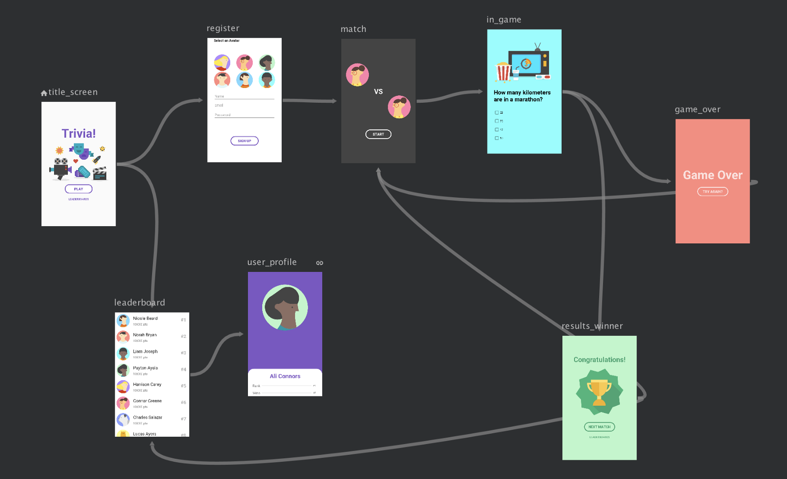 Jetpack Navigation Graph in Android Studio — Image Credits: [d.android.com](http://d.android.com)