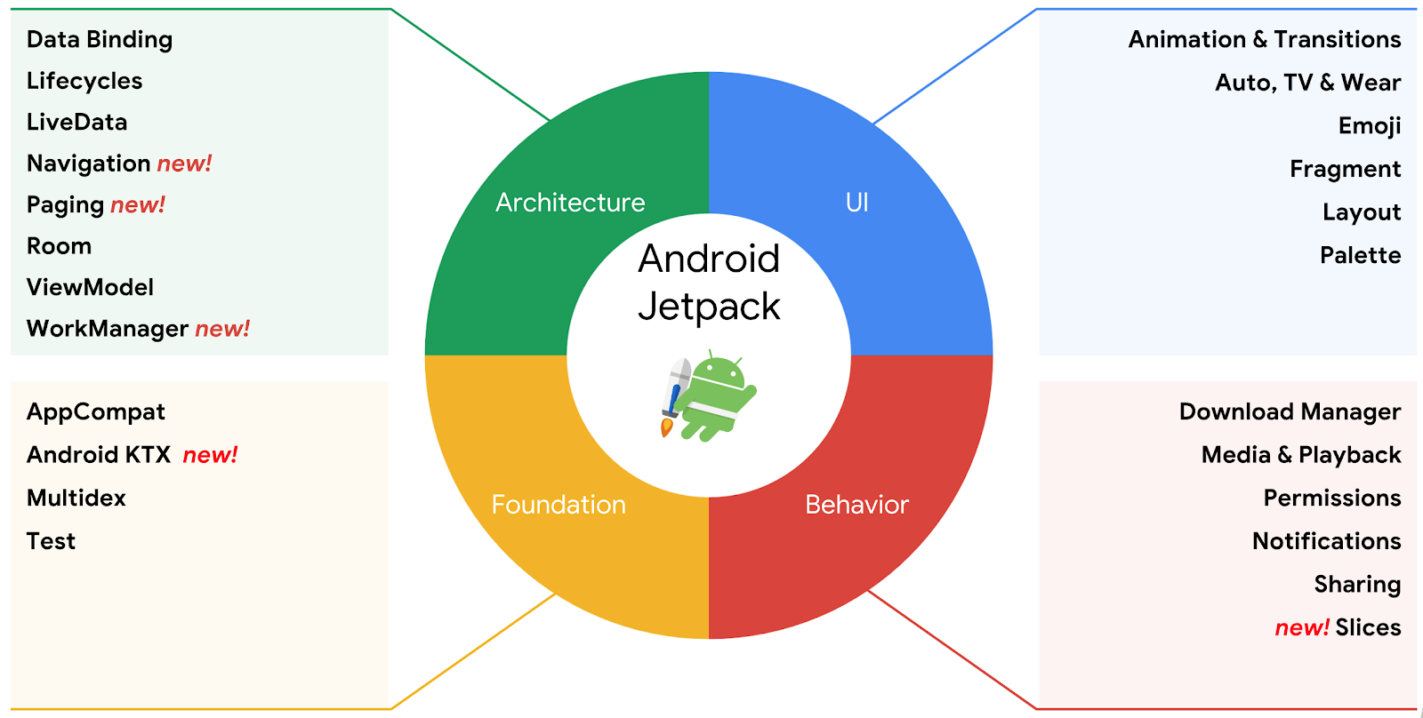 Android Jetpack Suite of Tools — Image Credits: [d.android.com](http://d.android.com)
