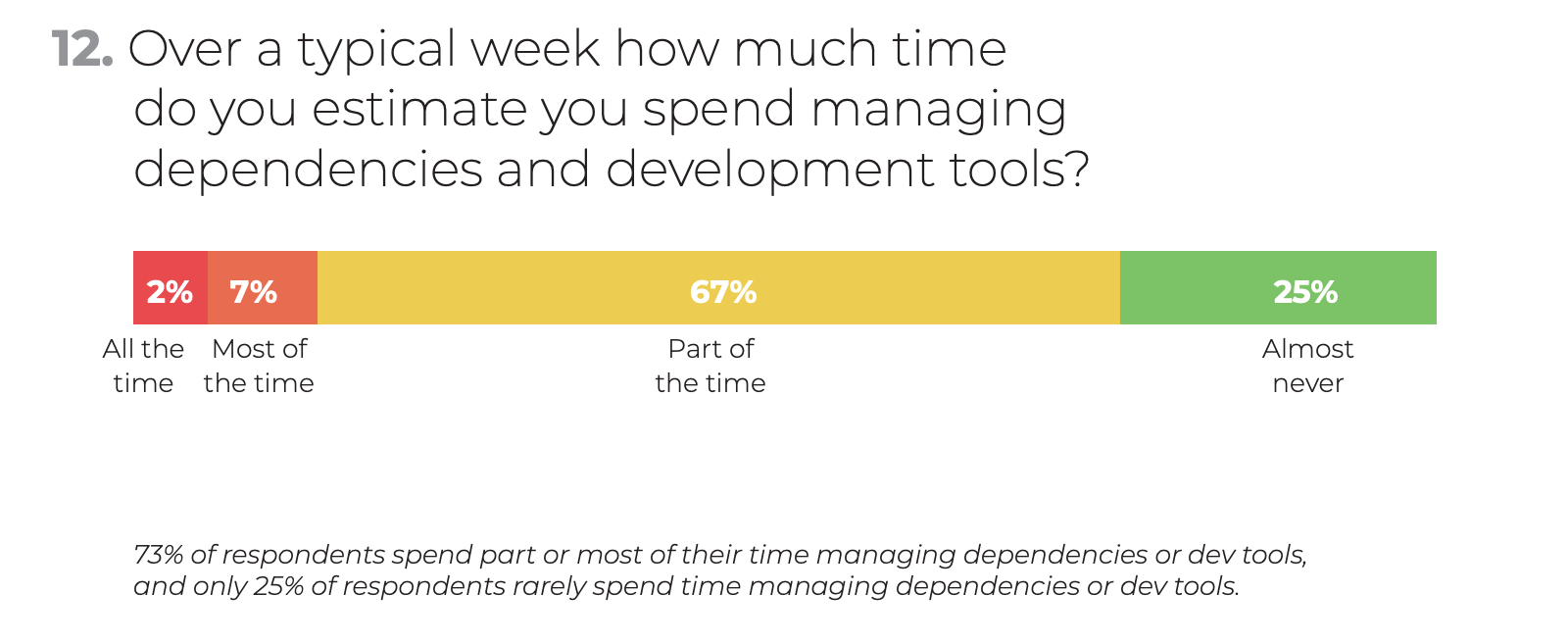 ActiveState's Developer Survey 2018: How much time do you spent on managing dependencies and development tools