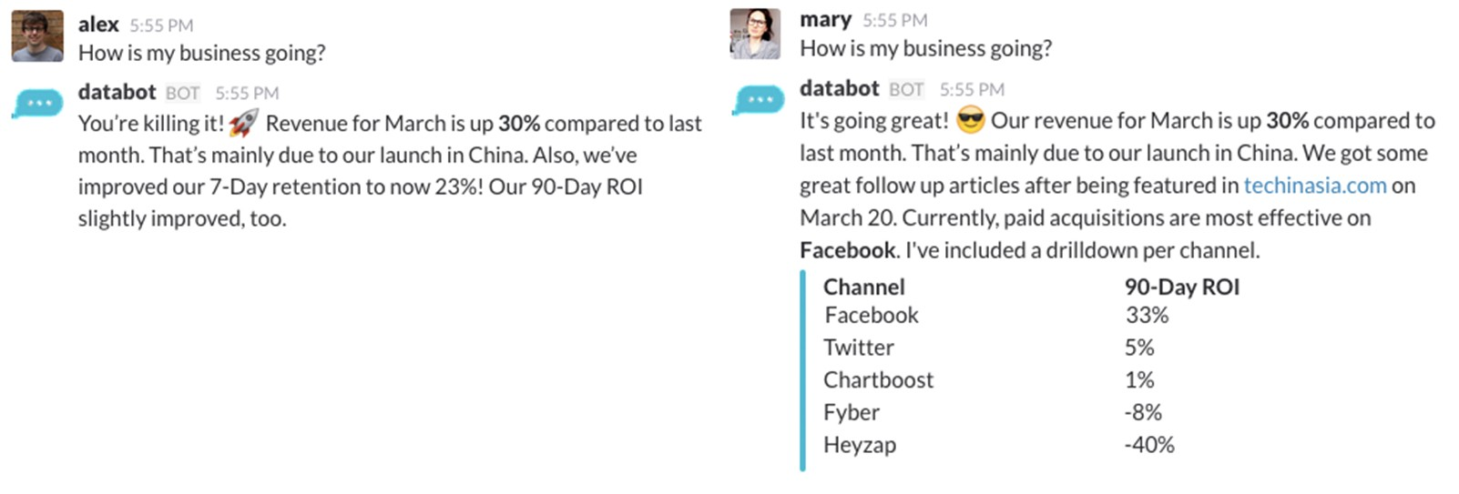 *Two users ask the **same **question but get a **personalized **answer based on their different **jobs **and **preferences. *Alex (CEO) gets an Executive Summary while Mary (CMO) gets an overview of channel performance.