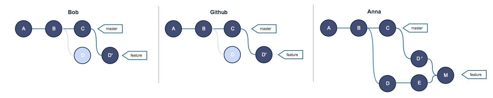 Git series 2/3: Rebase and the golden rule explained · daolf