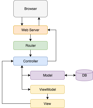 The New Three Letter Design Pattern For The Web That Will Take You Amazing Mvc Pattern