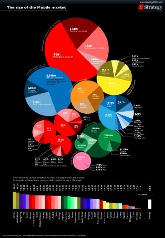 The Size of the Mobile Market [Infographic]
