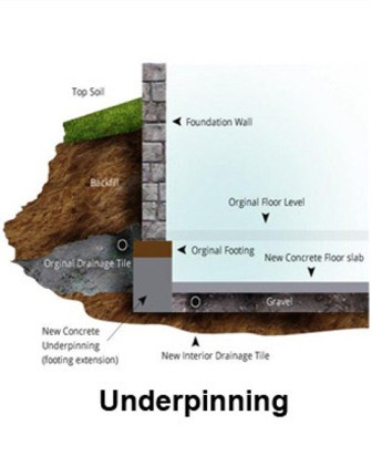 Underpinning Methods When To Use Which Method Pour Concrete Medium