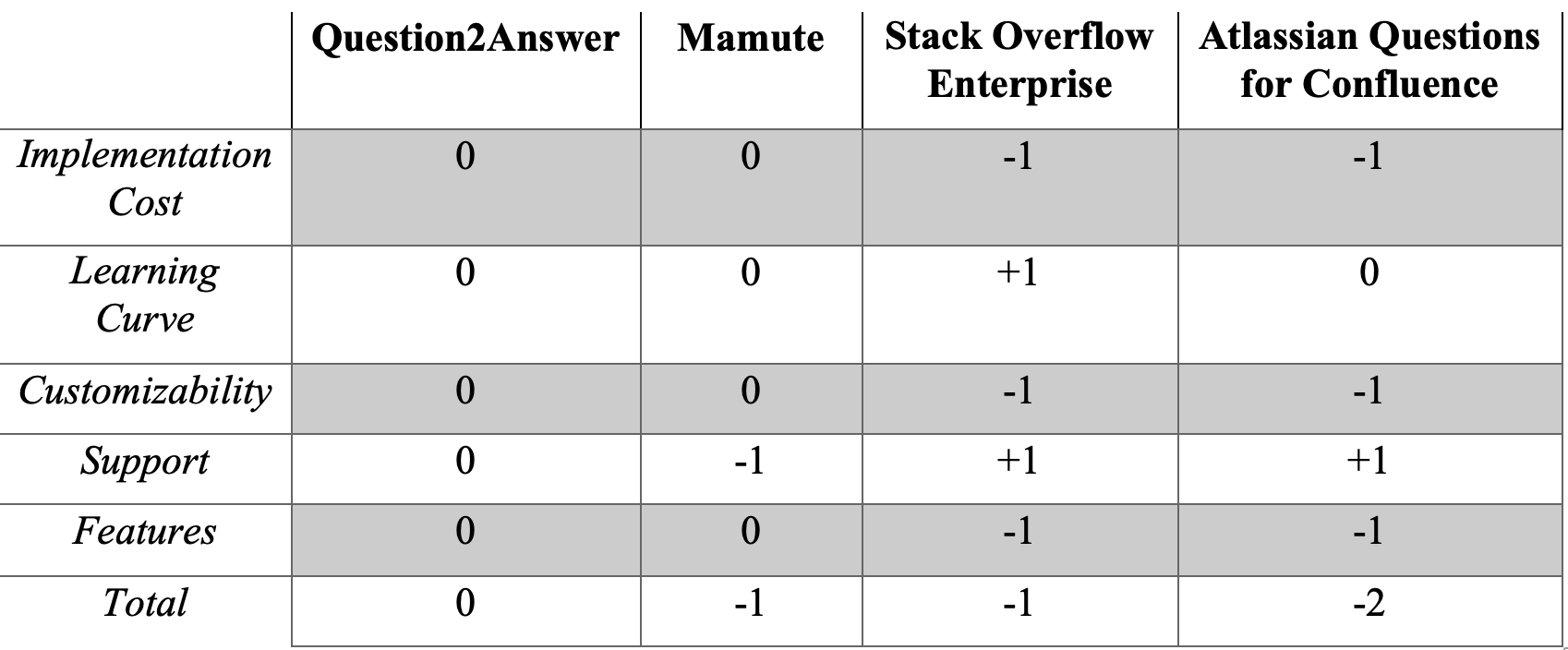 Decision Matrix Comparing the Implemented Solution with the Alternative Solutions