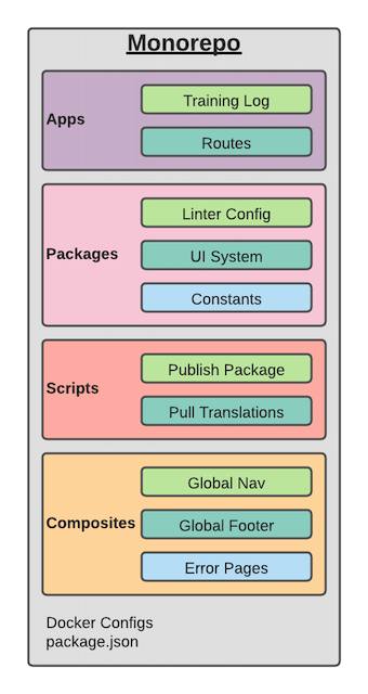 Diagram of directory structure containing apps, packages, scripts, and composites.