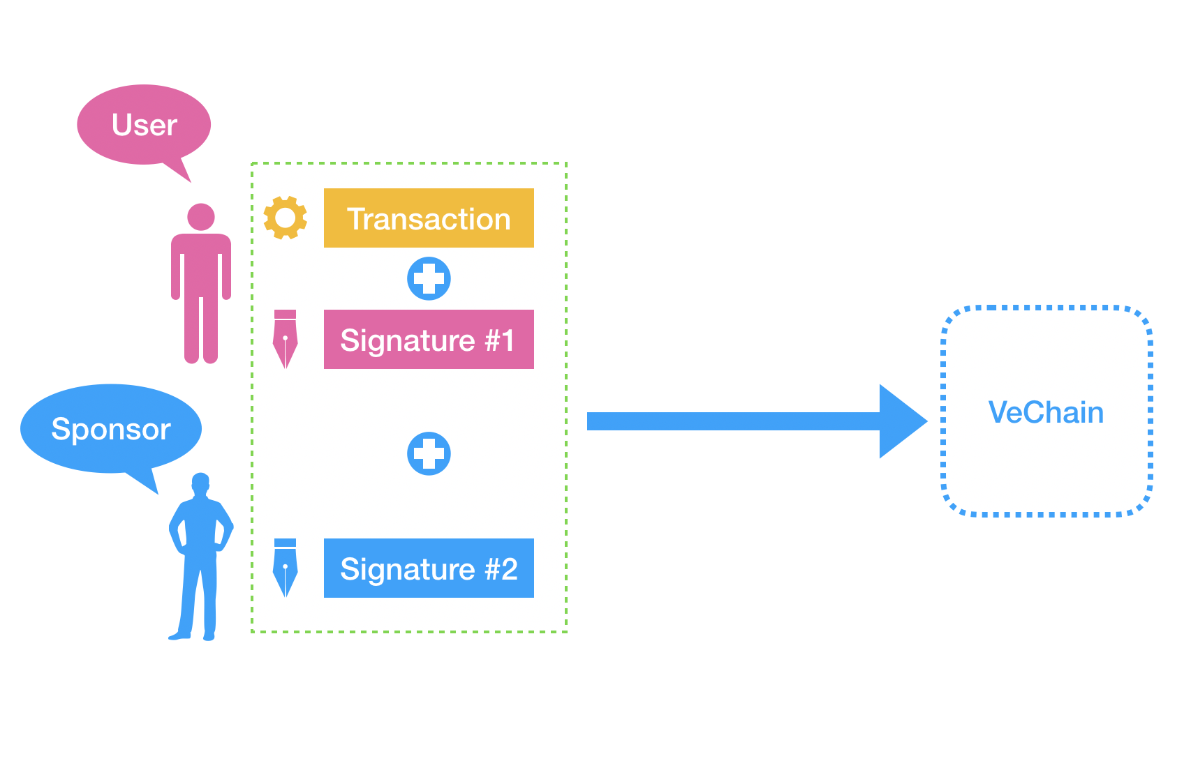 Concatenate Signatures to forge a VIP-191 signature
