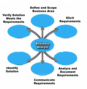scope of a business