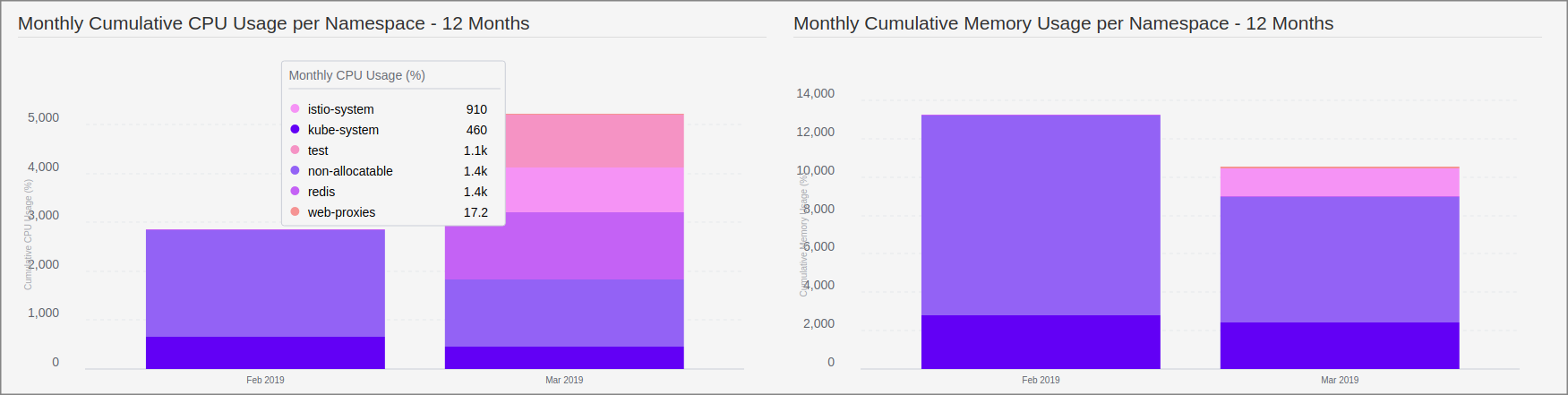 Kubernetes Opex Analytics — A Sample of Monthly Resource Usage per Namespace .