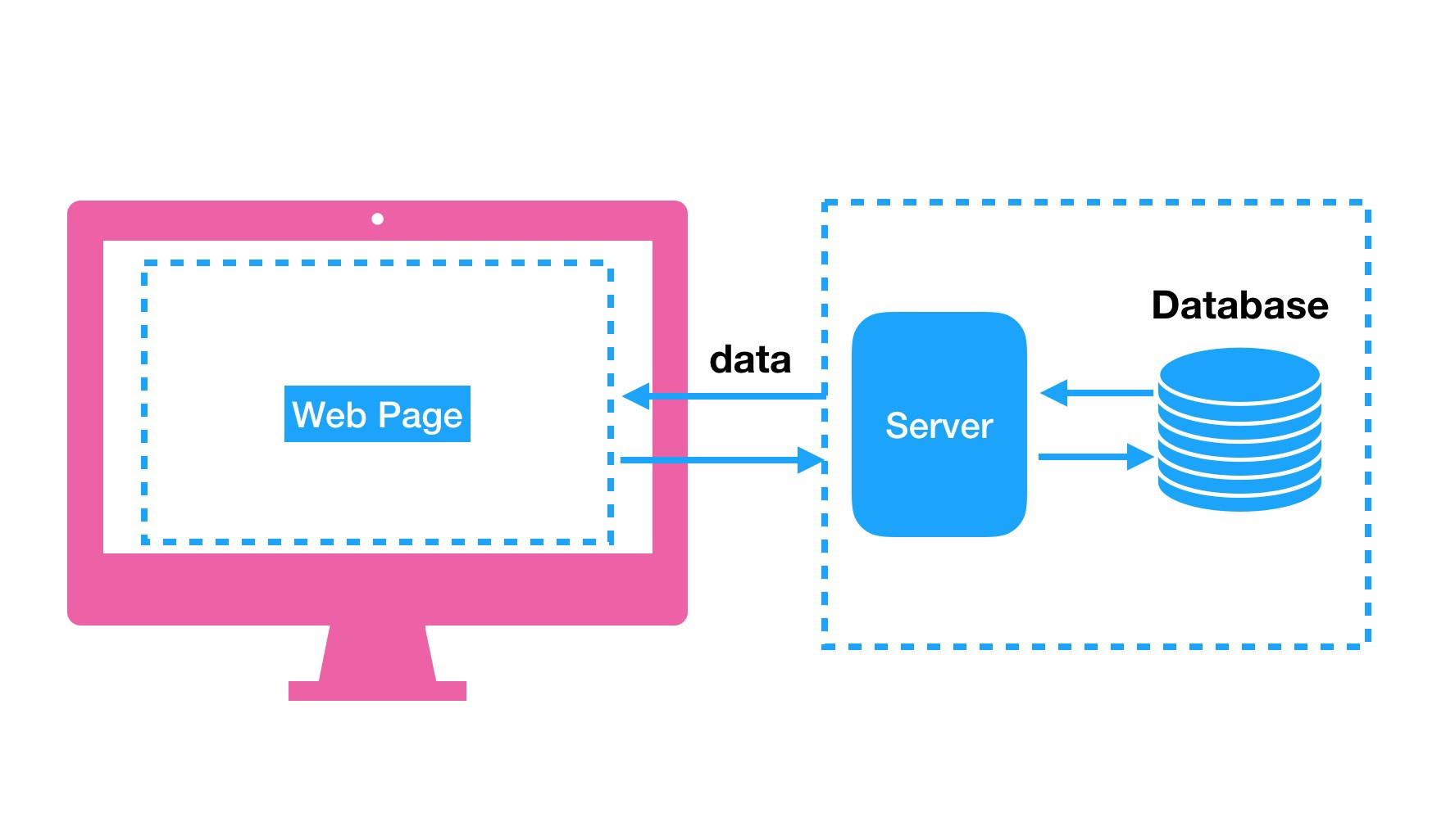 Web app: client, server and database.