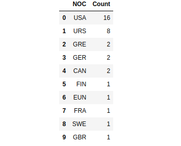 Top ten countries top that won the most Olympics competition 1890–2016
