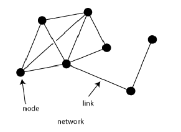 Networks in Data Science
