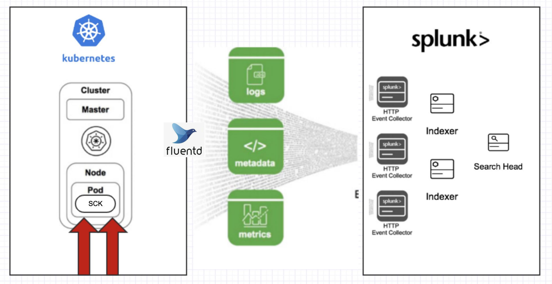 Splunk Connect for Kubernetes   Architecture