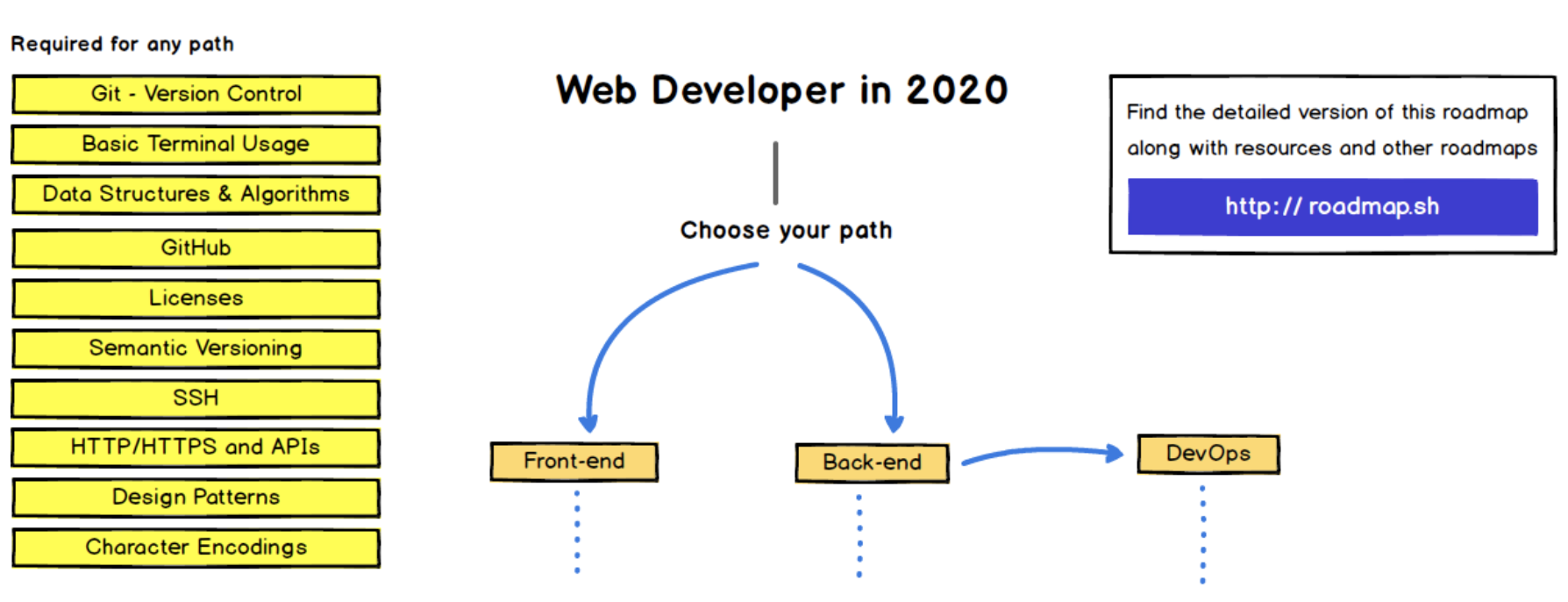 Starting image from Kamran Ahmed's GitHub repo: developer-roadmap