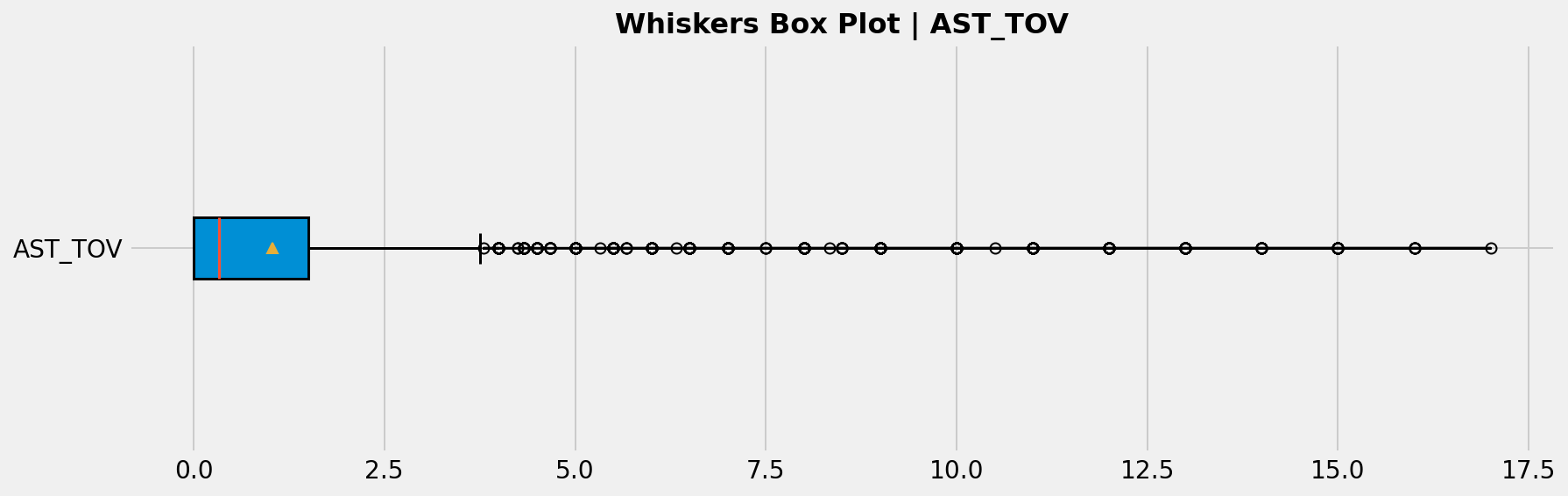Features' Whisker Box Plots