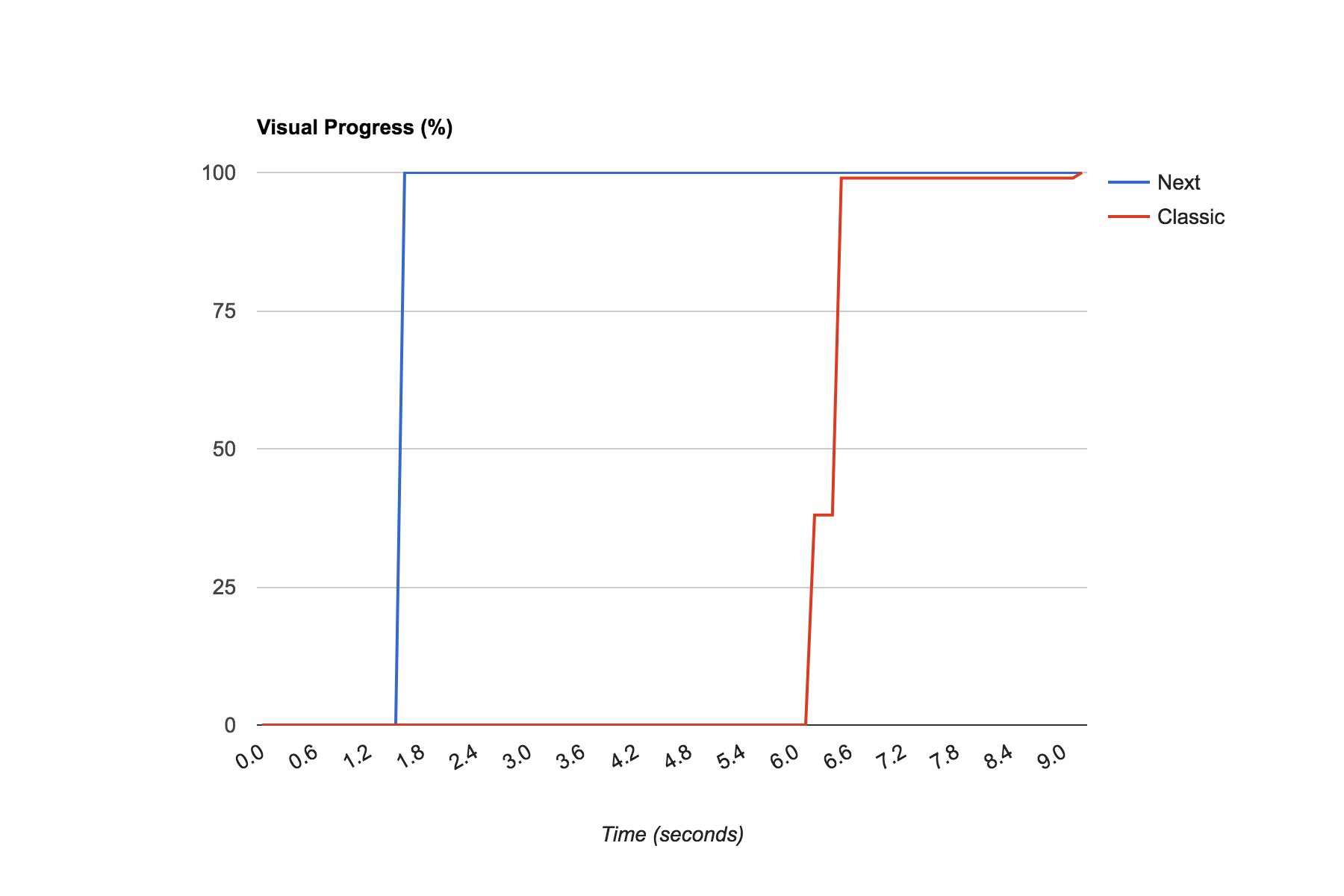 Next vs Classic page load times