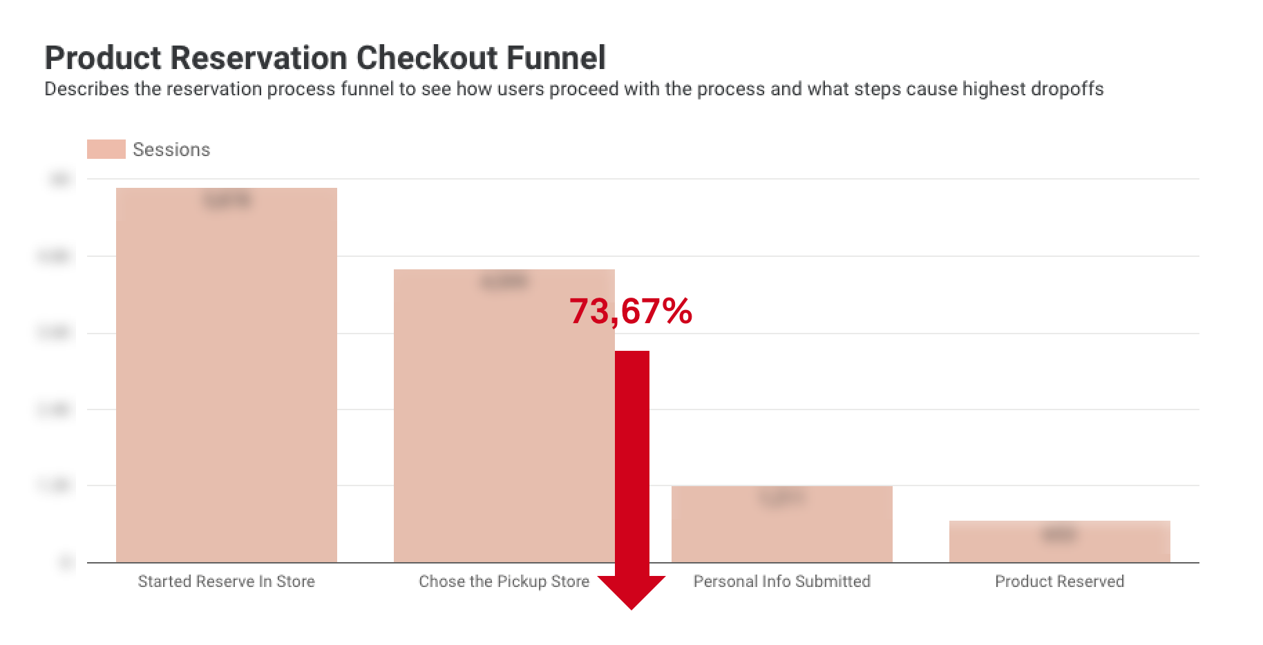Product Reservation Checkout Funnel