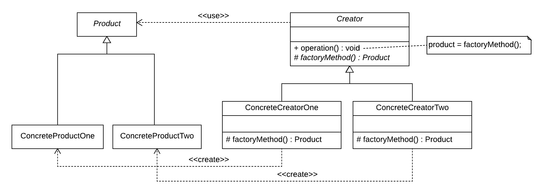 UML Diagram from Design Patterns: Elements of Reusable Object-Oriented Software book.