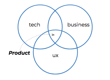the 6 types of product managers which one do you need