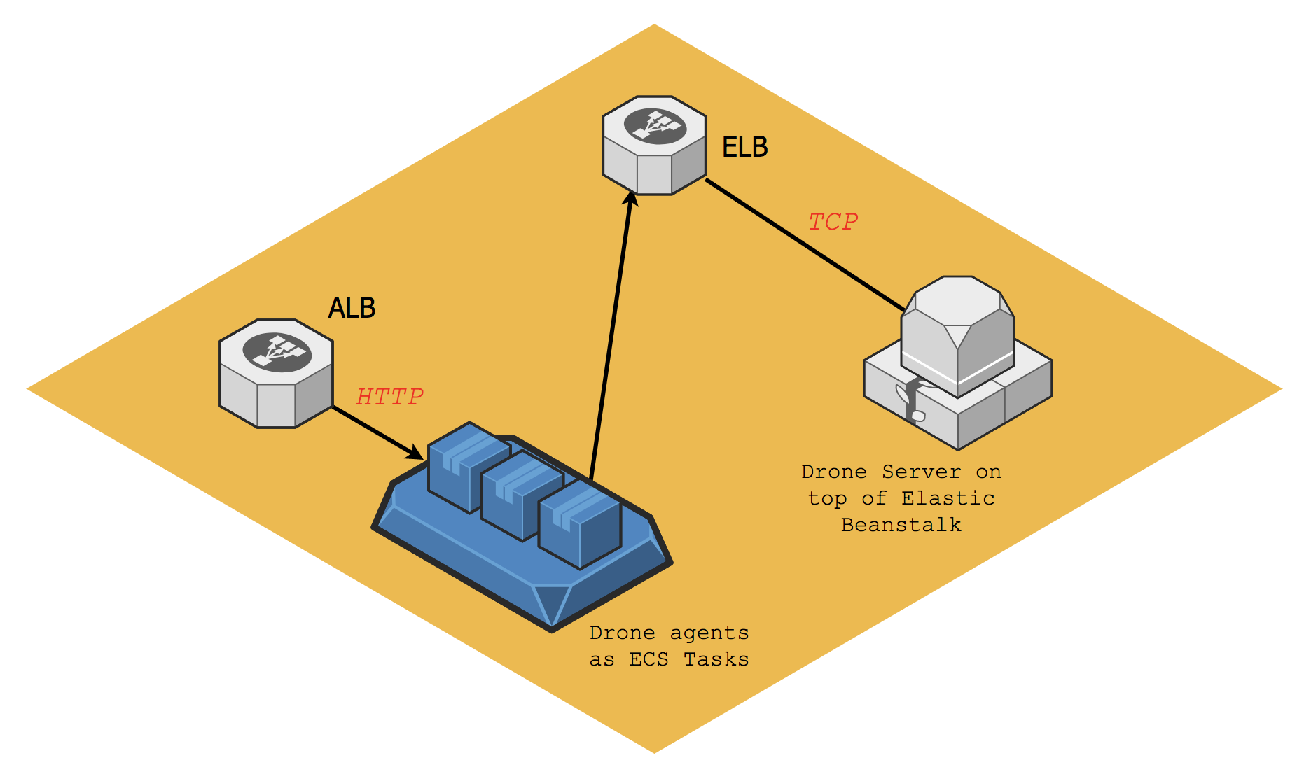 Drone deployment using Elastic Beanstalk with ELB, and an ECS cluster with ALB.