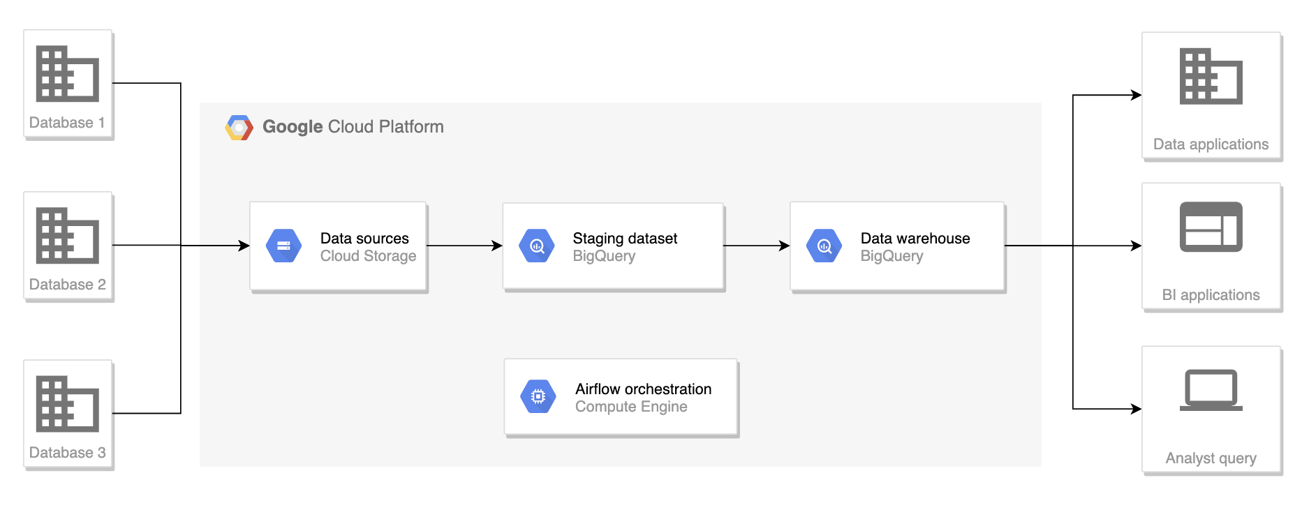 Build your first data warehouse with Airflow on GCP