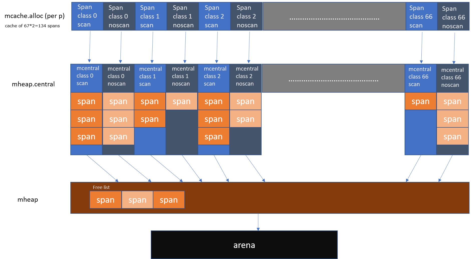 Visual Overview of Runtime Memory Allocator.
