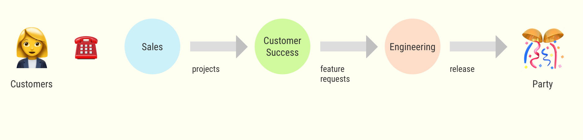 Customers' projects flow in a B2B startup