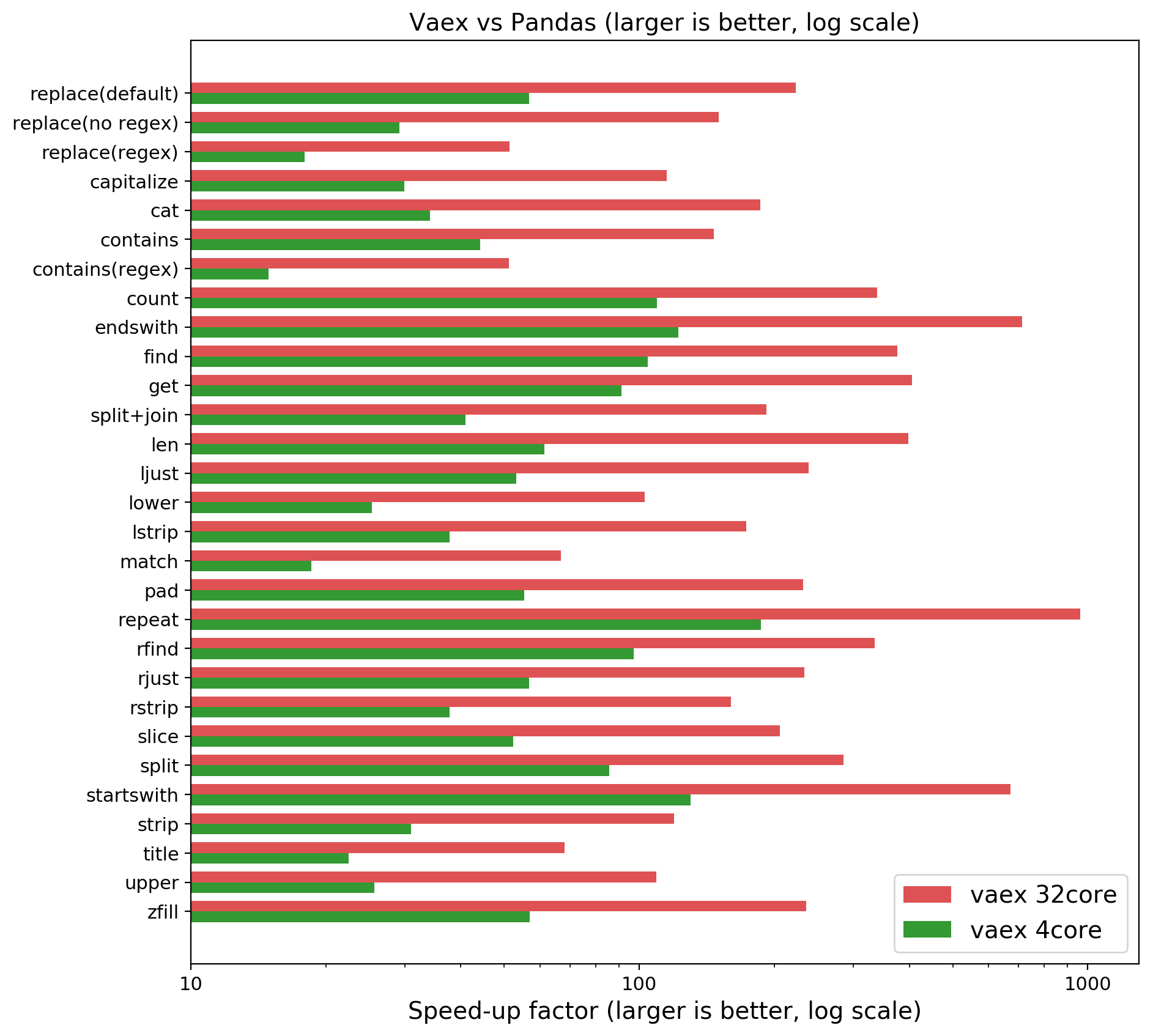 **NOTE: Larger is better, x is logarithmic.** Speedup of Vaex compared to Pandas on a quadcore laptop or 32 core machine. On your laptop you may expect 30–100x, on an AWS h1.8xlarge (32 core) we measured close to a 1000x speedup!