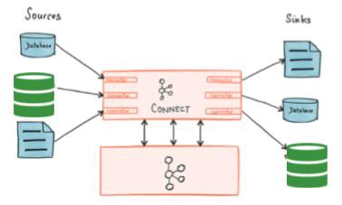 Kafka Connect a complete overview