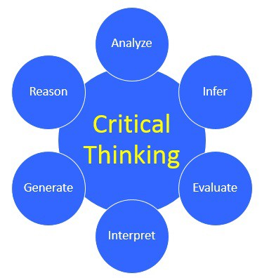 what are some critical thinking skills