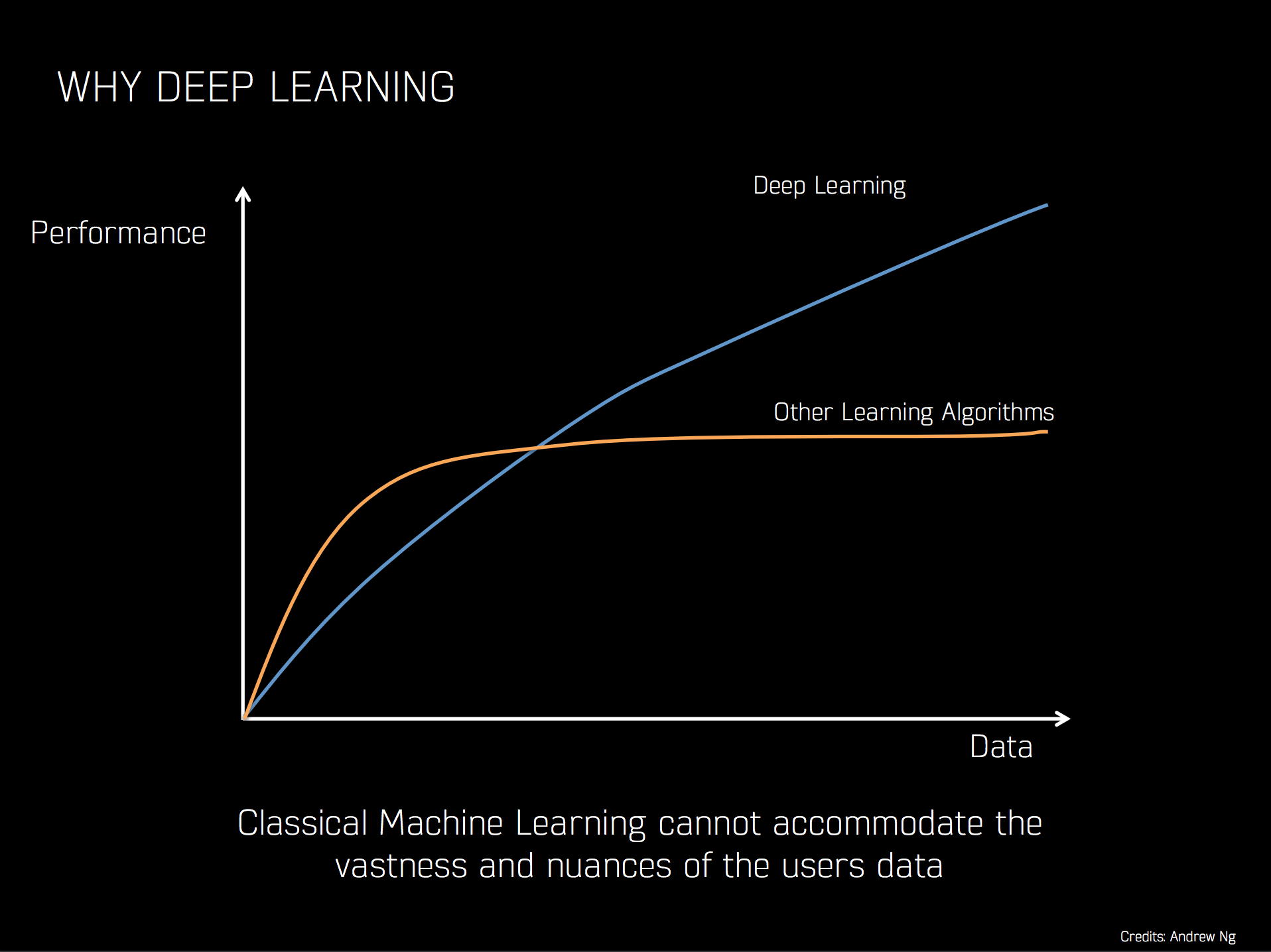 Deep Learning is all set to take off