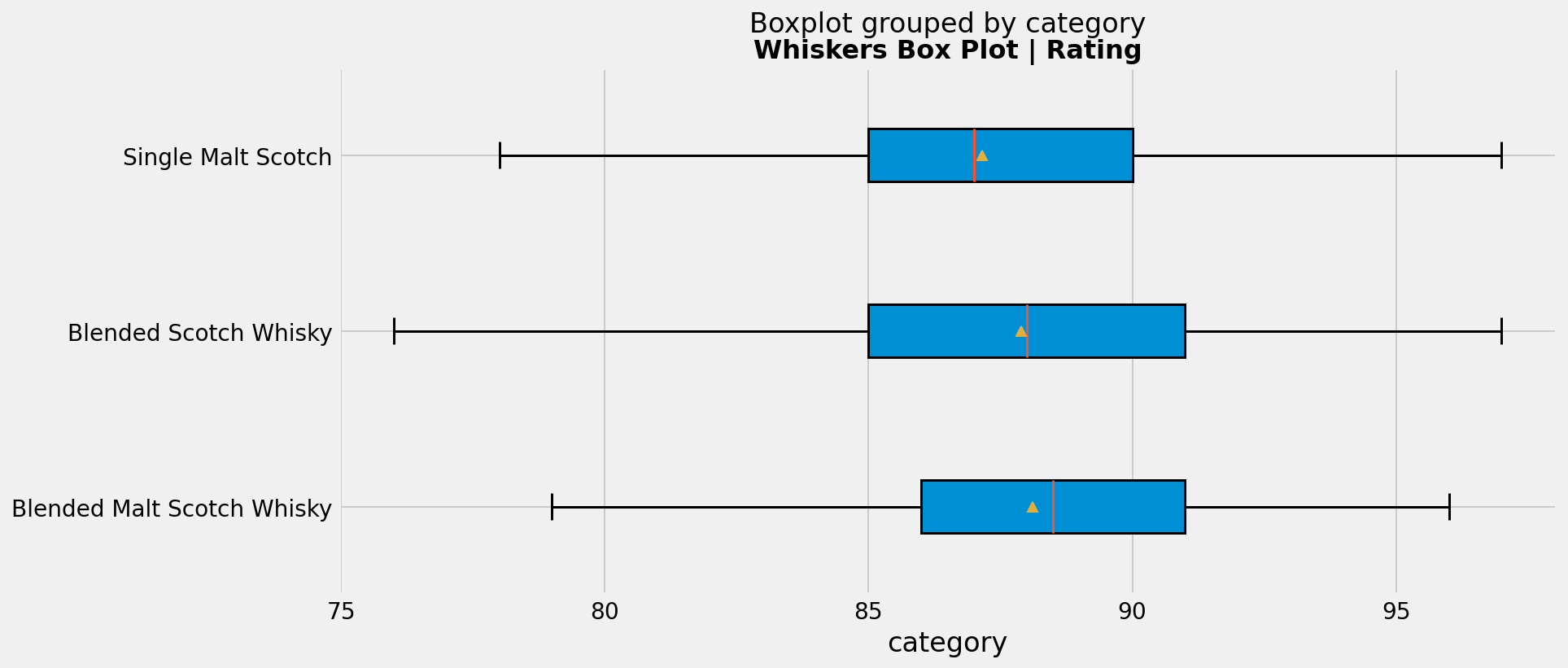 (Section #3)  Box Plot grouped by