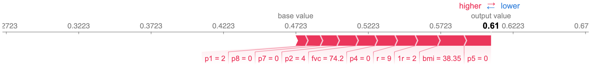Force plot of the feature importance, for the same ALS patient, on timestamp 9. The size of each feature value's block corresponds to its contribution.