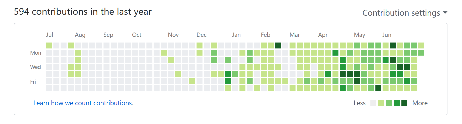 My GitHub Contribution Graph —No single gray box since April 1, 2018