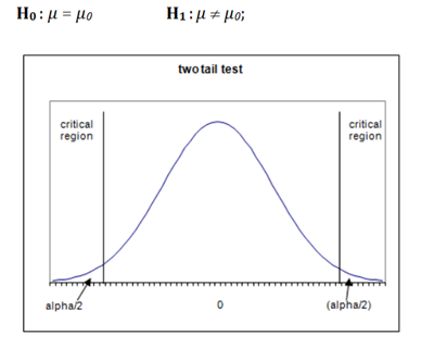 A Gentle Introduction to Statistical Hypothesis Testing