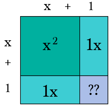 "How To ""Complete the Square"" Visually – Math Memoirs – Medium"