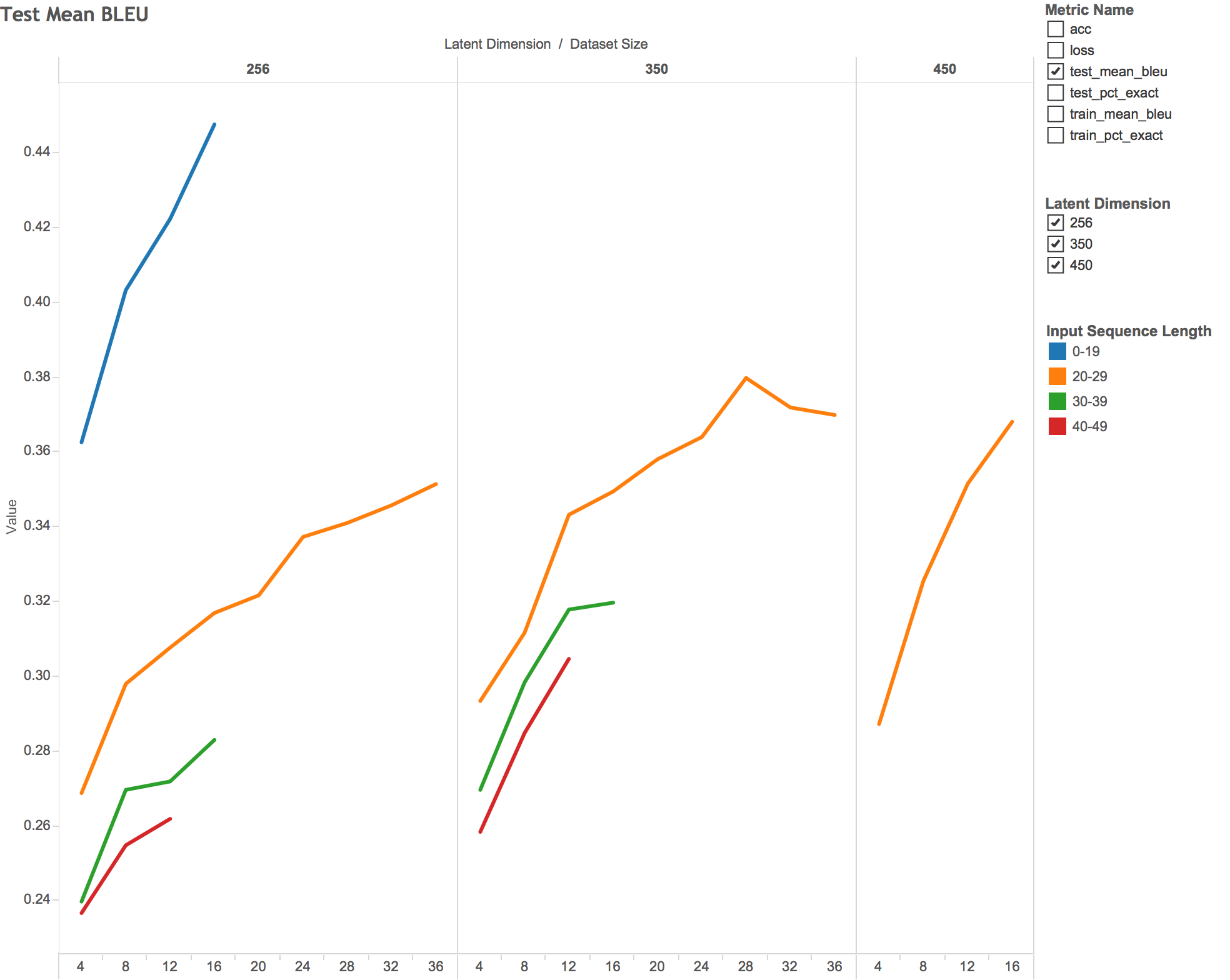 Fig 3: I ran out of time so I didn't train a model for every possible configuration of parameters