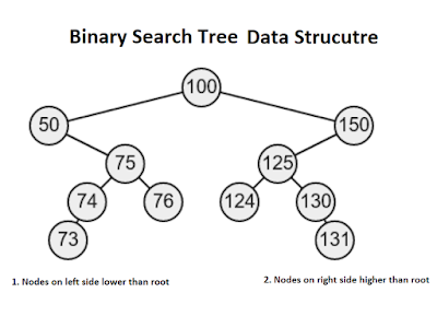 10 (Free) Data Structure and Algorithm Courses Junior Developers