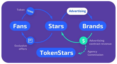 Image result for tokenstars platform blockchain