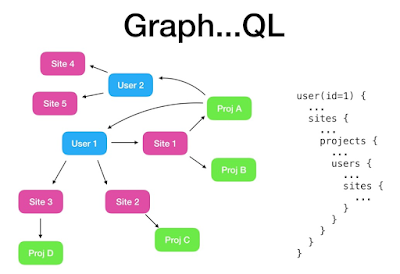 Top 5 GraphQL Courses for Beginners - By Javin Paul