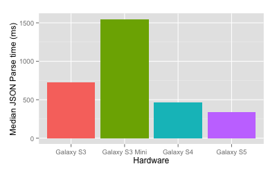 android parse chart