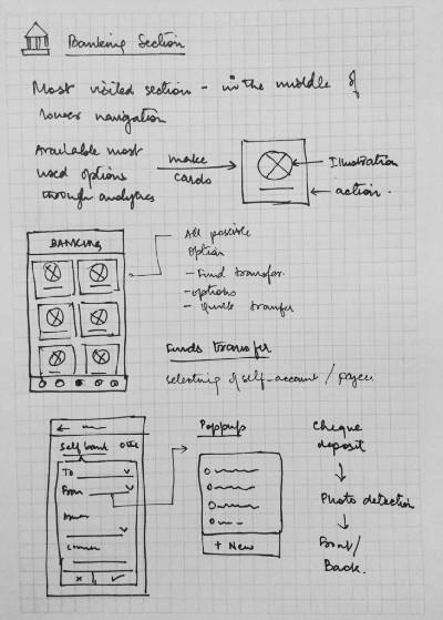 Bank Application Product design process Agniva Si Medium – Bank Application